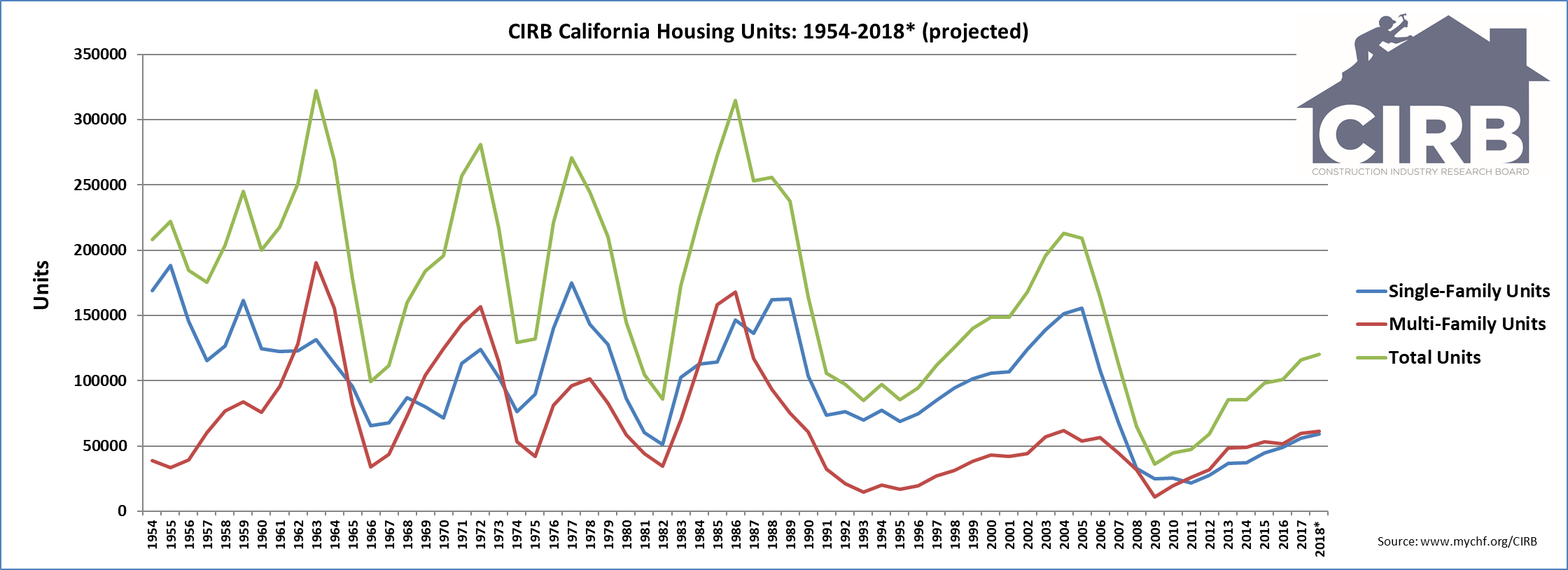 CIRB California Housing Units